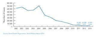 Africa Malaria Graph